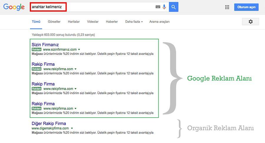 Google arama ağı reklamları nedir